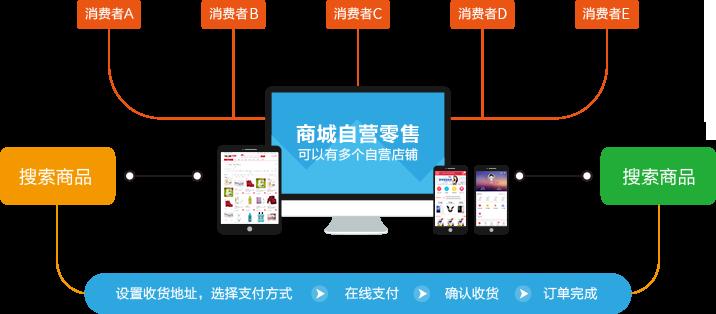b2c电商平台